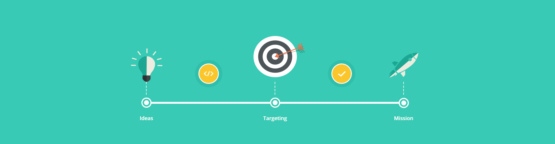 Effective website positioning